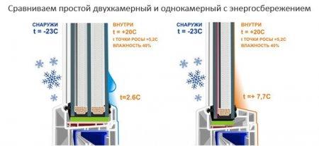 Что такое энергосберегающий стеклопакет?