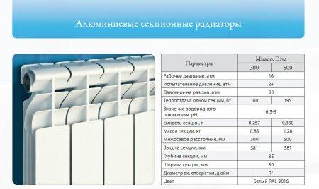 Основные характеристики алюминиевых радиаторов
